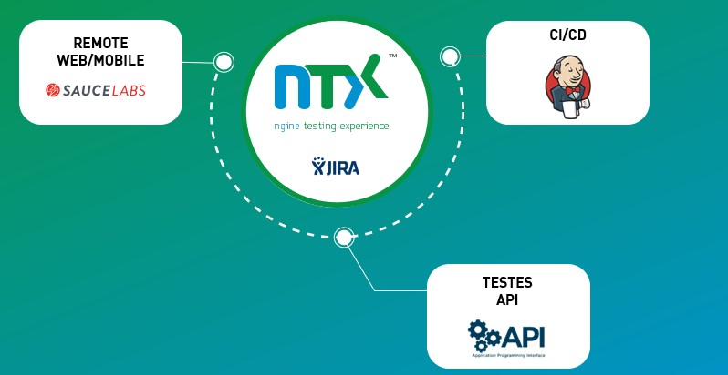 NTX and others integrations
